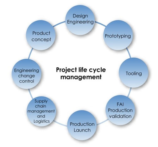 Are Project Management Products Temporary In Nature